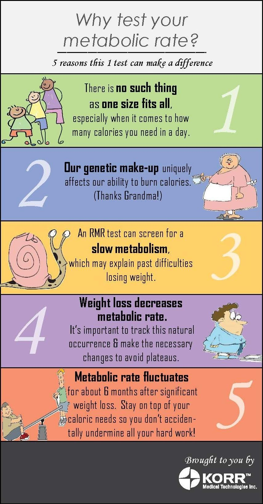 Why test your metabolic rate?